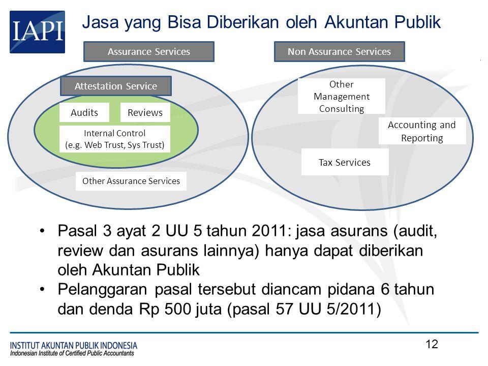 Peranan Akuntan Publik
