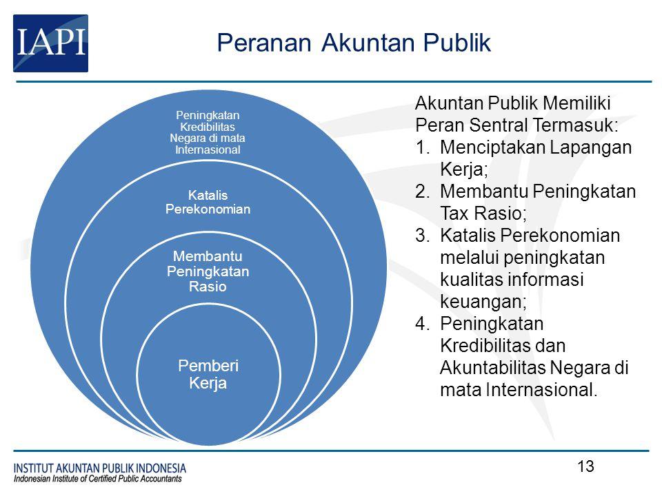Peran Akuntan Publik dalam Berbagai Undang-Undang