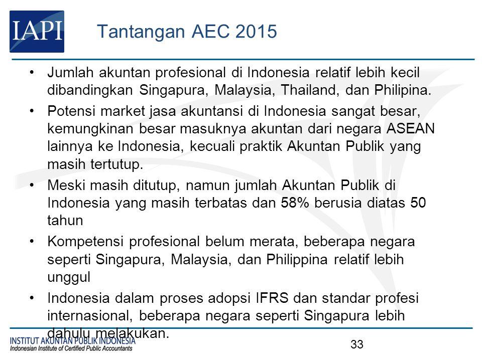 Tantangan AEC 2015 Disseminasi standar baru belum merata dan menjangkau stakeholders di seluruh Indonesia, termasuk kalangan akademisi.
