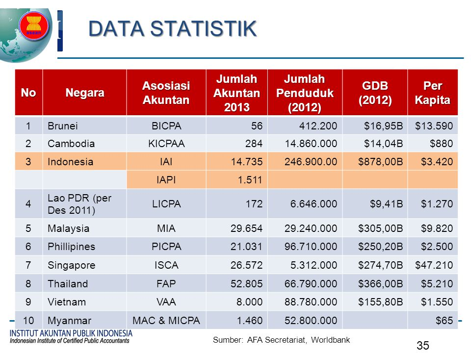 Strategi CPA of Indonesia
