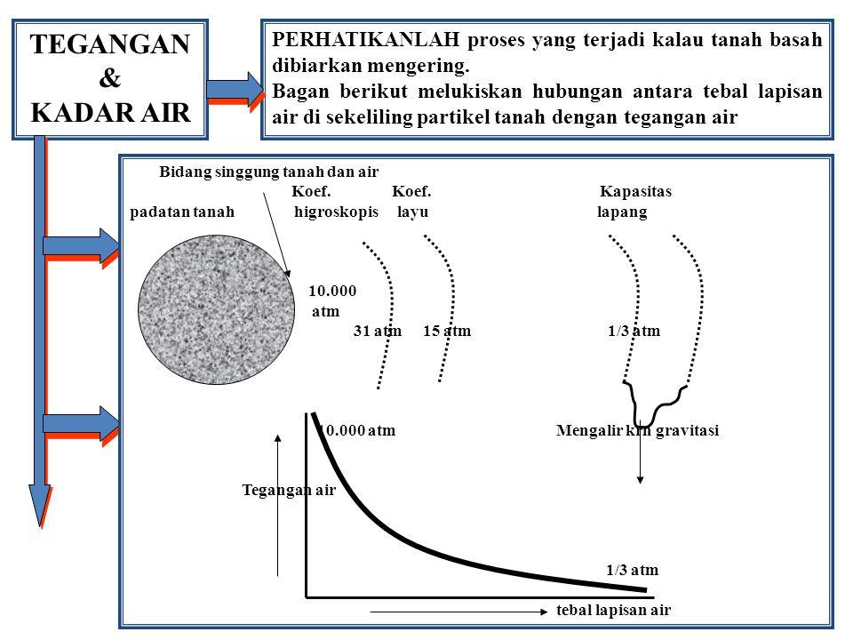 TEGANGAN & KADAR AIR. PERHATIKANLAH proses yang terjadi kalau tanah basah dibiarkan mengering.