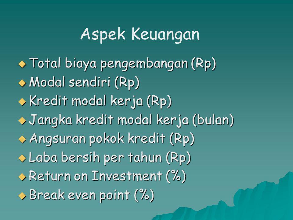 Aspek Keuangan Total biaya pengembangan (Rp) Modal sendiri (Rp)