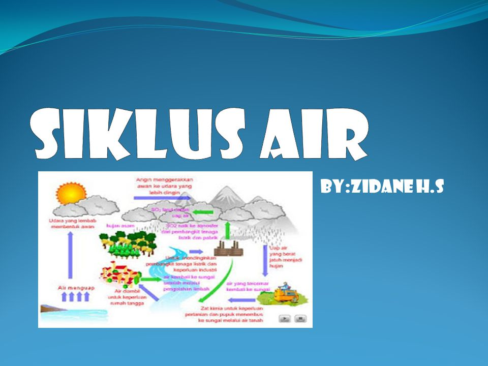 Siklus air By:Zidane h.s