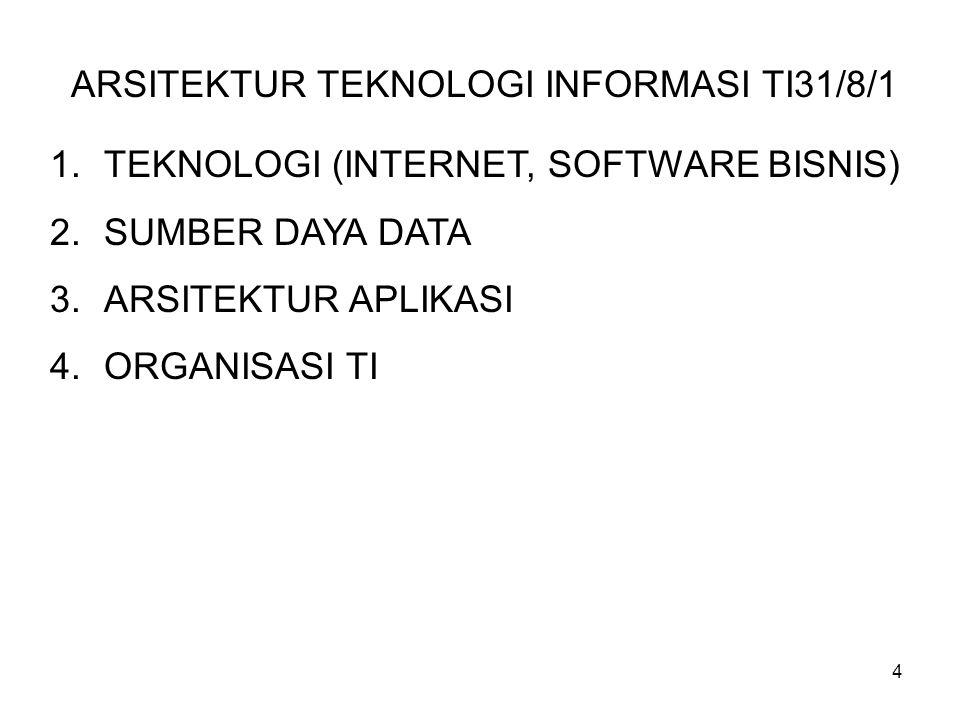 ARSITEKTUR TEKNOLOGI INFORMASI TI31/8/1