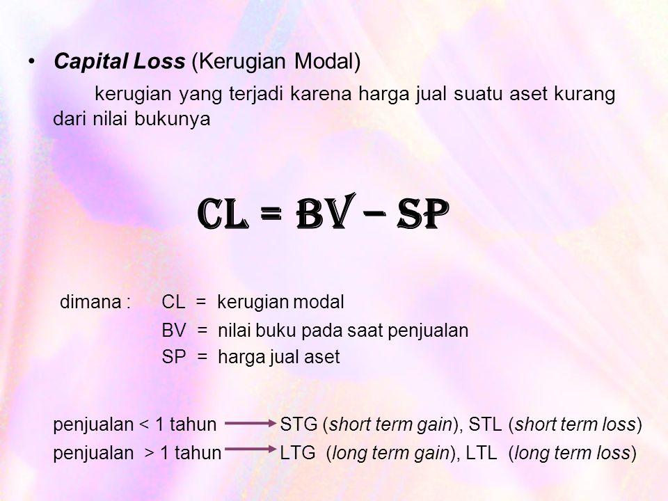 Capital Loss (Kerugian Modal)