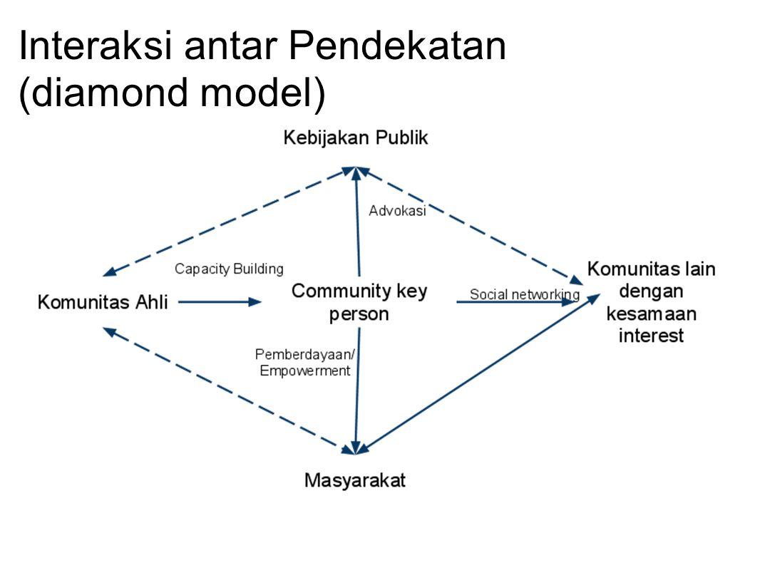 Interaksi antar Pendekatan (diamond model)