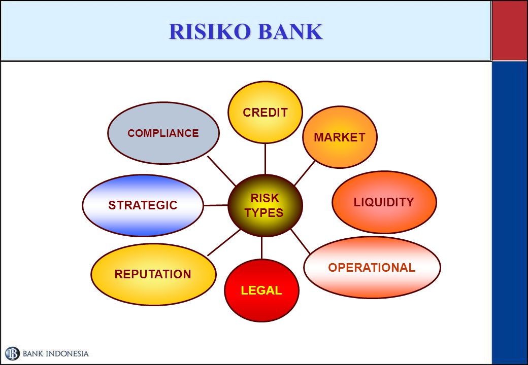 RISIKO BANK CREDIT MARKET RISK LIQUIDITY STRATEGIC TYPES OPERATIONAL