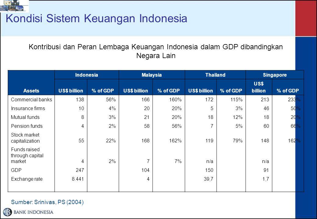 Kondisi Sistem Keuangan Indonesia