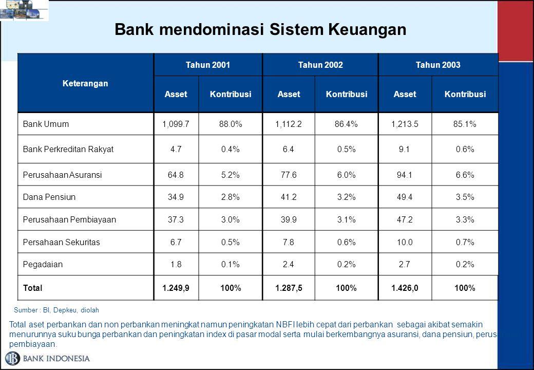 Bank mendominasi Sistem Keuangan