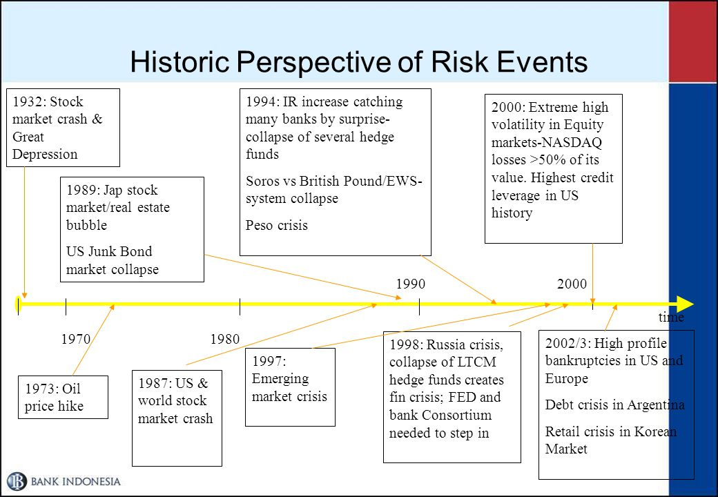 Historic Perspective of Risk Events