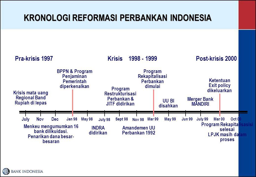 KRONOLOGI REFORMASI PERBANKAN INDONESIA