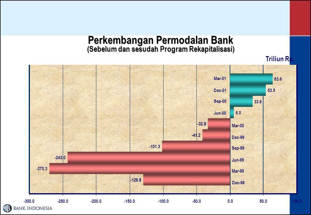 Perkembangan Permodalan Bank