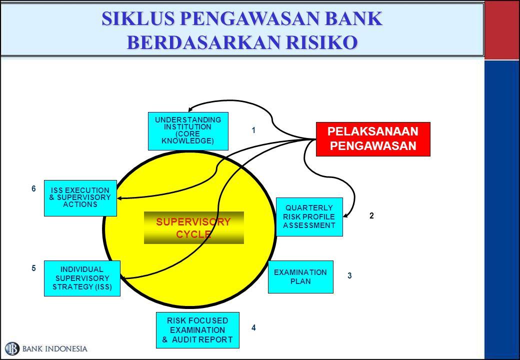 SIKLUS PENGAWASAN BANK BERDASARKAN RISIKO