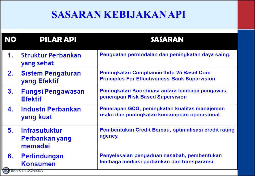 SASARAN KEBIJAKAN API NO PILAR API SASARAN 1.