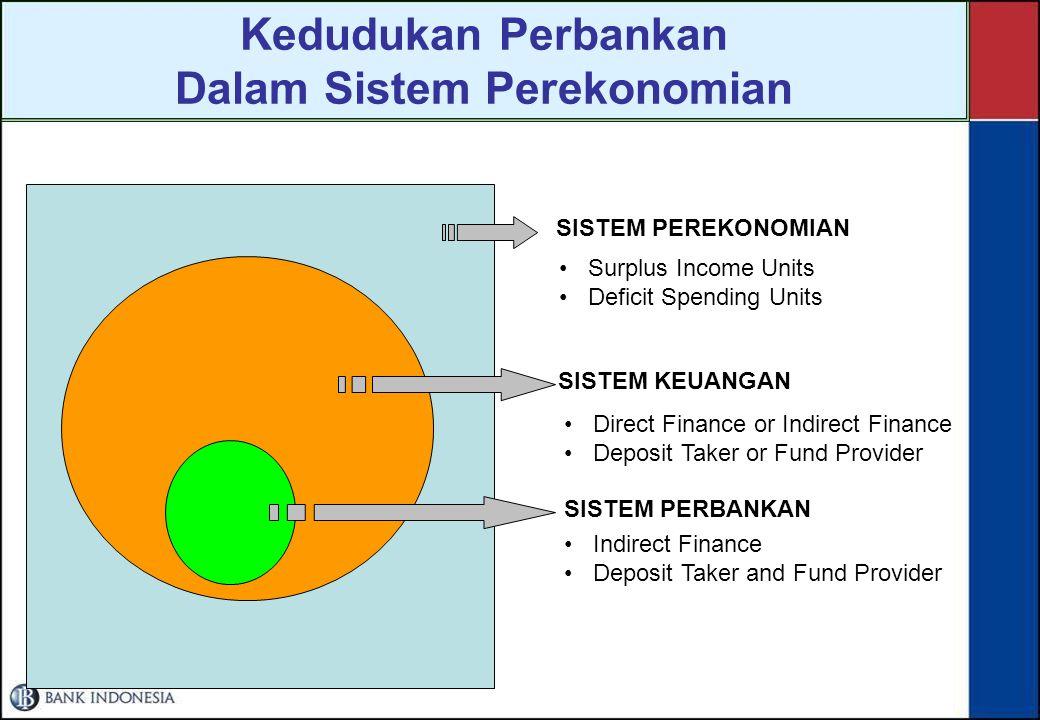 Kedudukan Perbankan Dalam Sistem Perekonomian