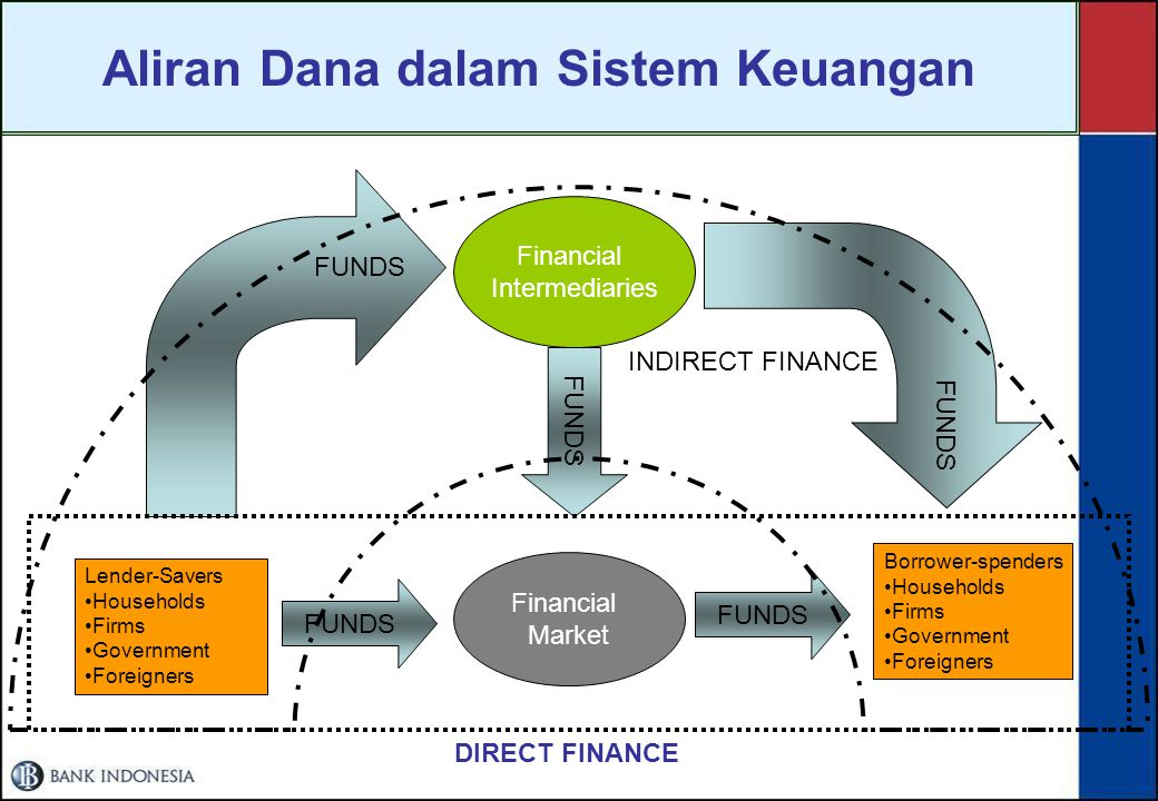 Aliran Dana dalam Sistem Keuangan