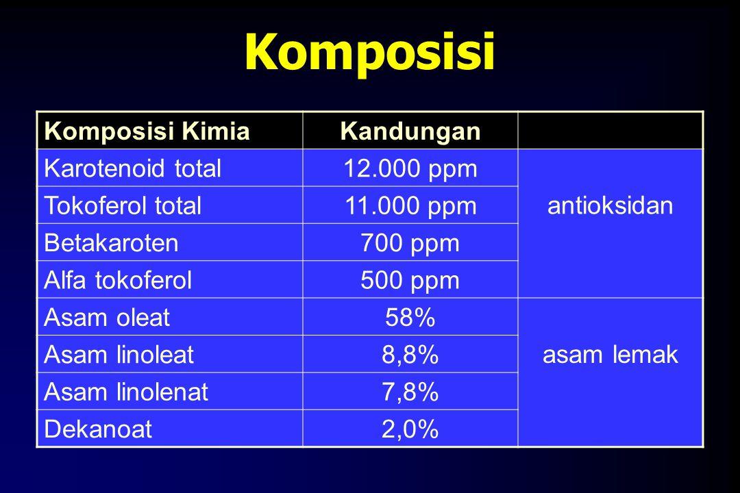 Komposisi Komposisi Kimia Kandungan Karotenoid total 12.000 ppm
