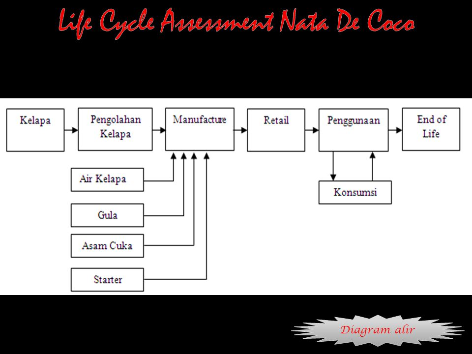Life Cycle Assessment Nata De Coco