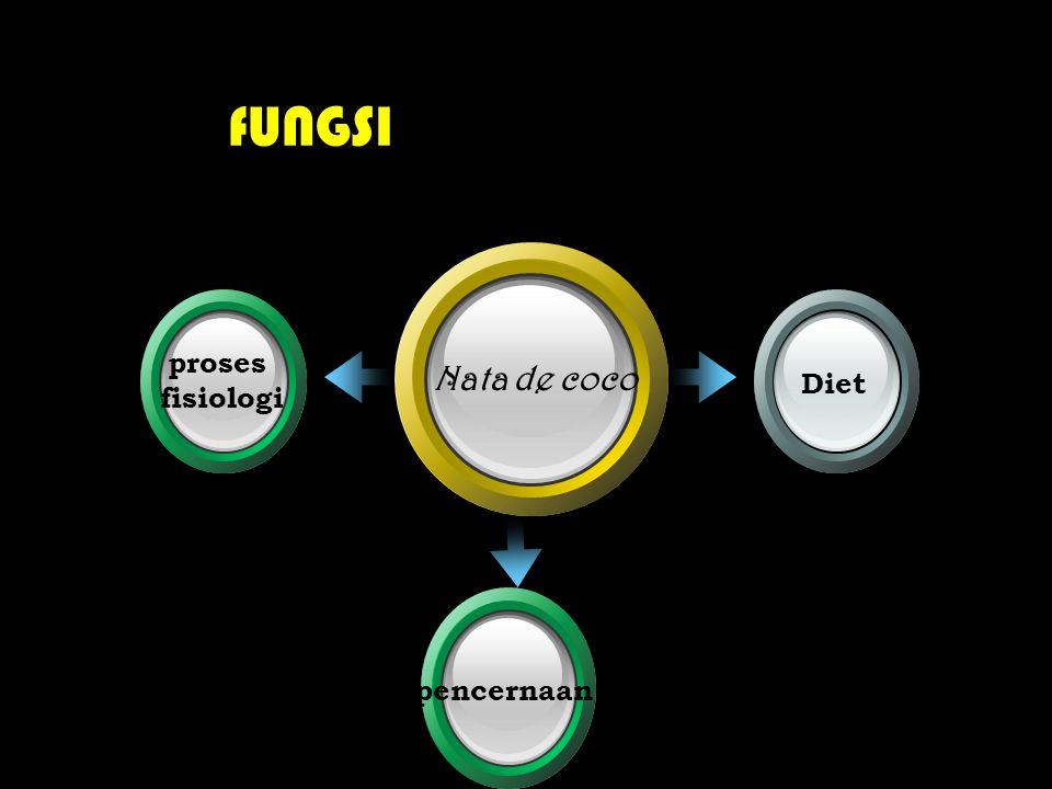 fUNGSI proses fisiologi Diet Nata de coco pencernaan