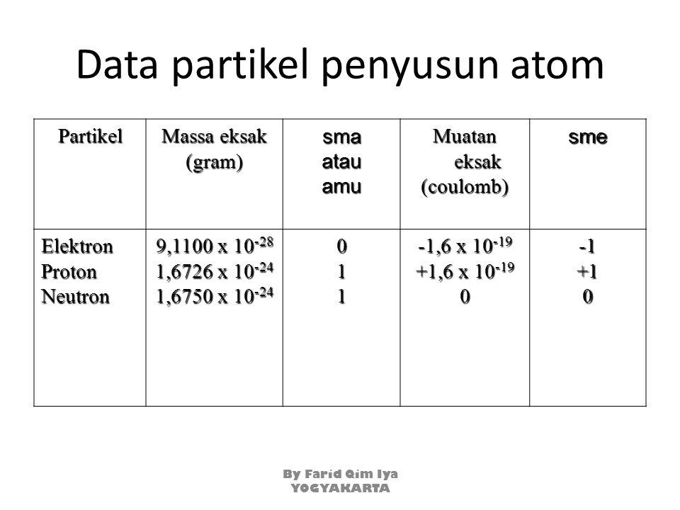 Data partikel penyusun atom