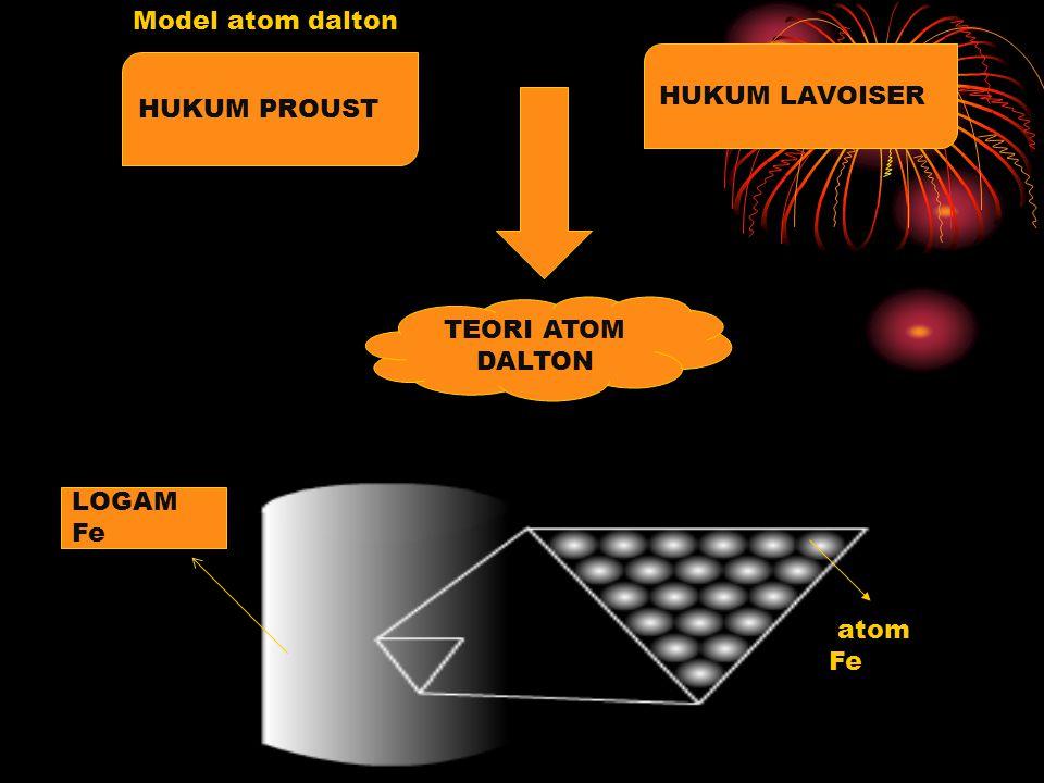 Model atom dalton HUKUM LAVOISER HUKUM PROUST TEORI ATOM DALTON LOGAM Fe atom Fe