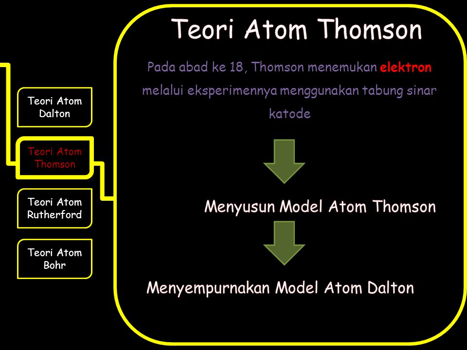 Teori Atom Thomson Menyusun Model Atom Thomson