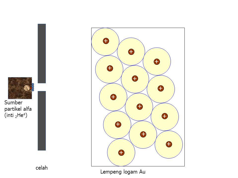+ + + + + + + + + + + + + + Sumber partikel alfa (inti 2He4) celah