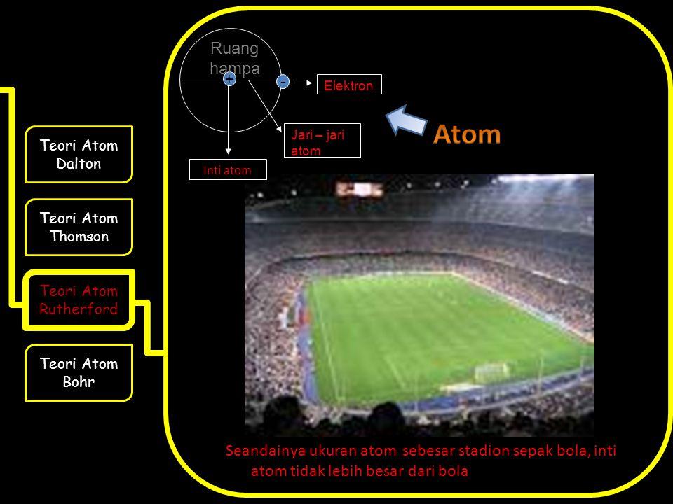 + - Jari – jari atom. Elektron. Inti atom. Ruang hampa. Atom. Teori Atom Dalton. Teori Atom Thomson.
