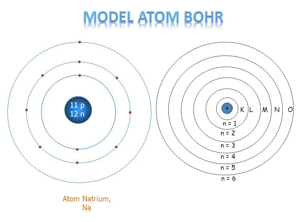 Model atom bohr 11 p 12 n + Atom Natrium, Na K L M N O n = 1 n = 2