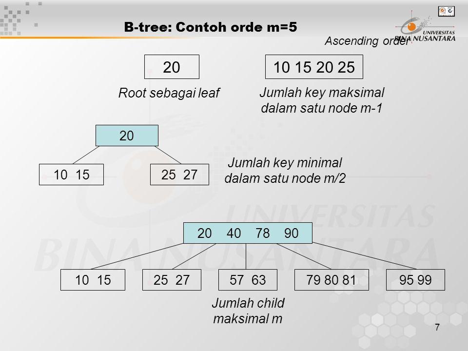 20 10 15 20 25 B-tree: Contoh orde m=5 Root sebagai leaf