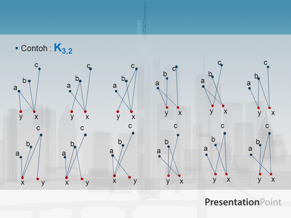 Contoh : K3,2 a b c x y a b c x y x a b y c x a b y c x a b y c a b c