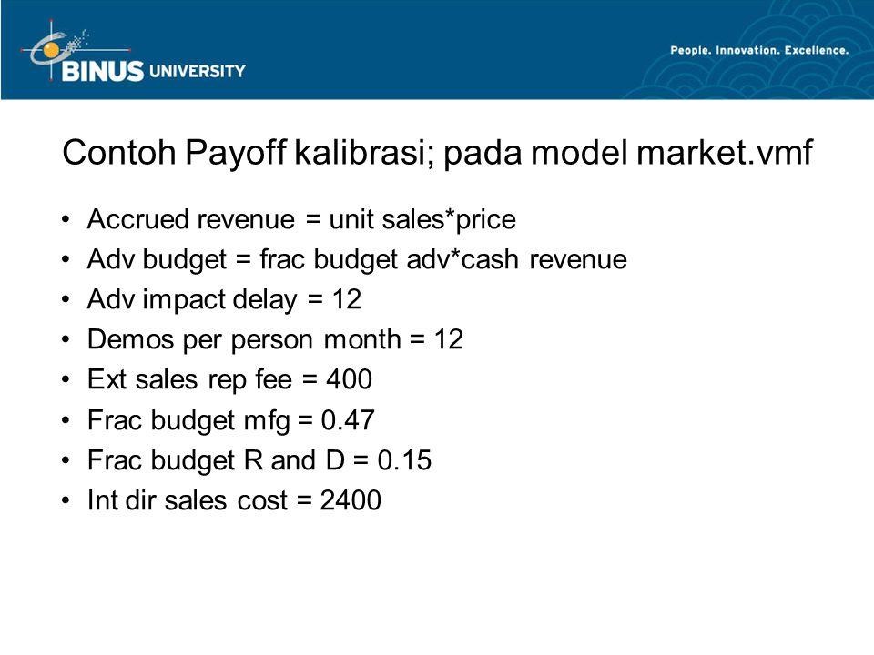 Contoh Payoff kalibrasi; pada model market.vmf