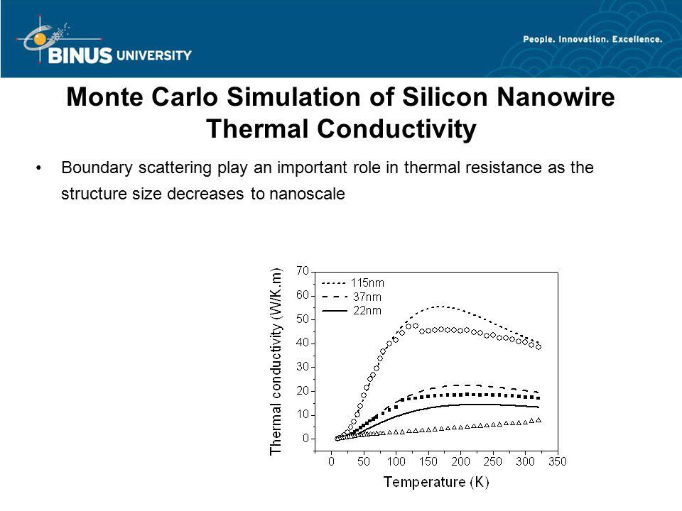 Monte Carlo Simulation of Silicon Nanowire Thermal Conductivity