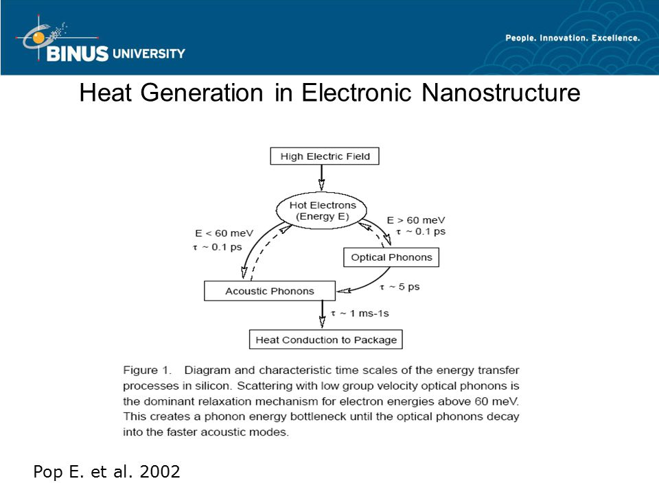 Heat Generation in Electronic Nanostructure