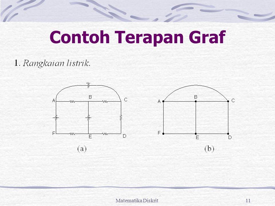 Contoh Terapan Graf Matematika Diskrit