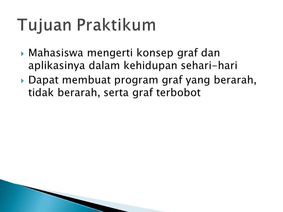 Tujuan Praktikum Mahasiswa mengerti konsep graf dan aplikasinya dalam kehidupan sehari-hari.