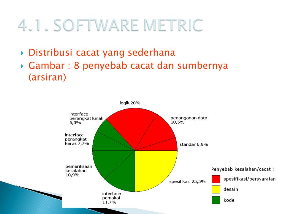 4.1. SOFTWARE METRIC Distribusi cacat yang sederhana