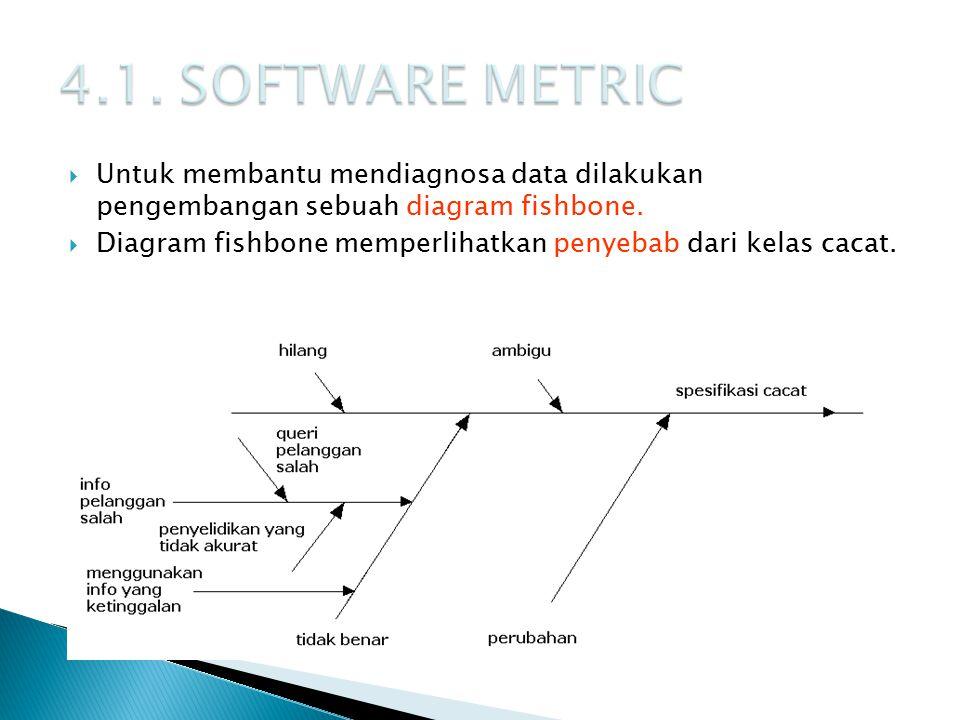 4.1. SOFTWARE METRIC Untuk membantu mendiagnosa data dilakukan pengembangan sebuah diagram fishbone.