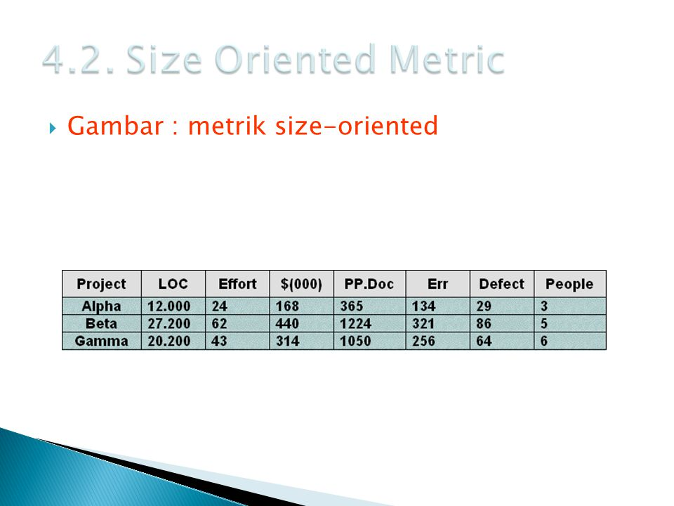 4.2. Size Oriented Metric Gambar : metrik size-oriented