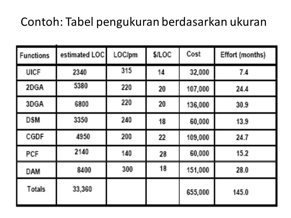 Contoh: Tabel pengukuran berdasarkan ukuran
