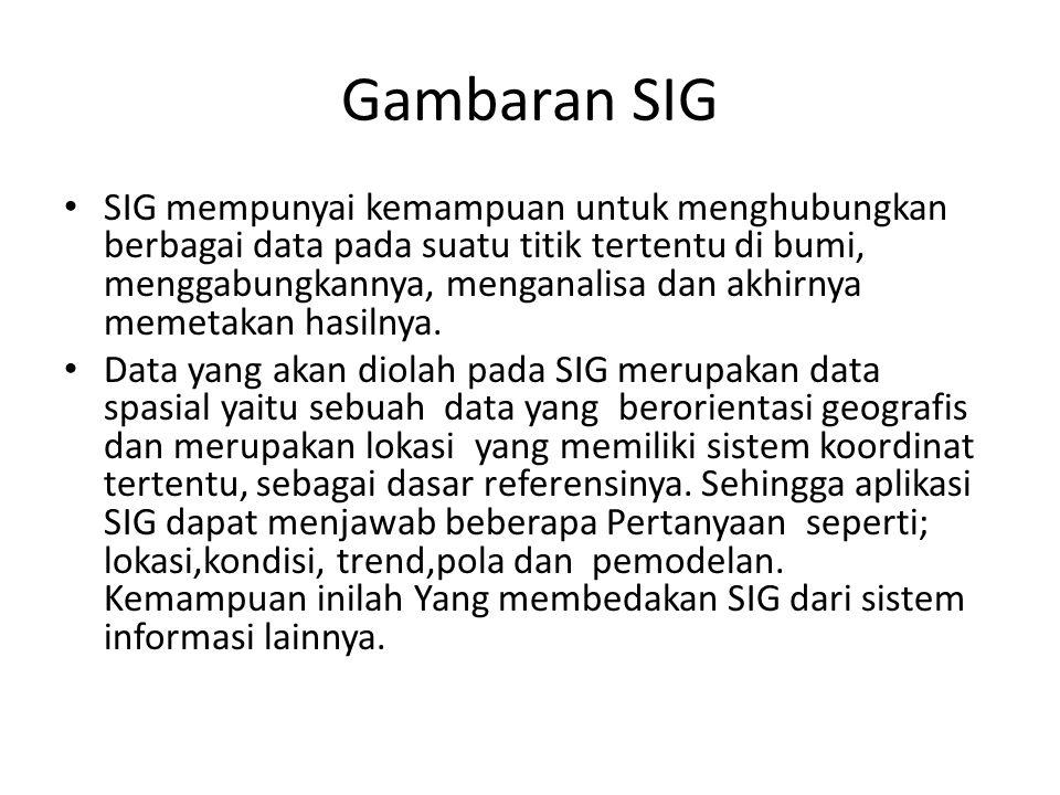 Gambaran SIG