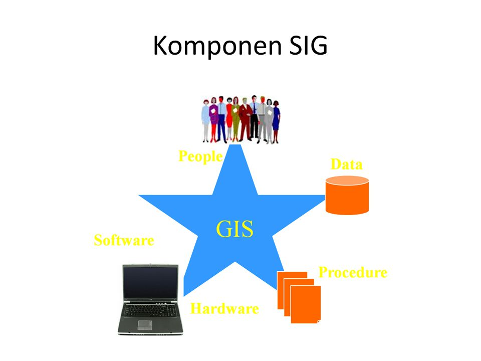 Komponen SIG