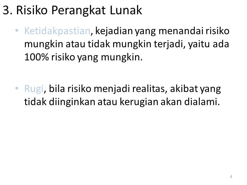 3. Risiko Perangkat Lunak