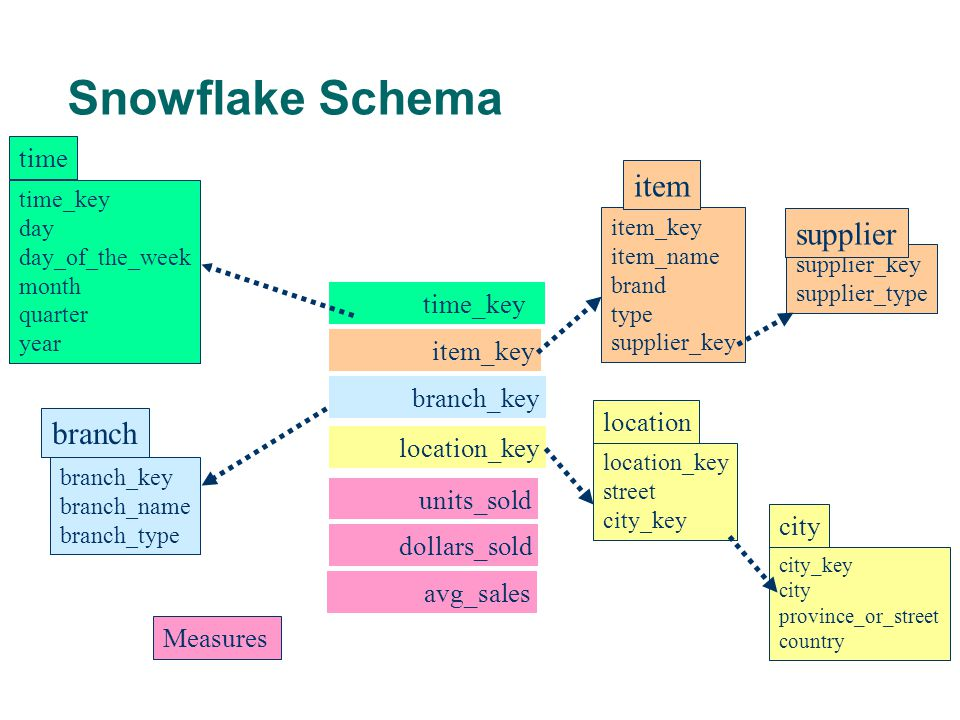 Snowflake Schema item supplier branch time time_key item_key