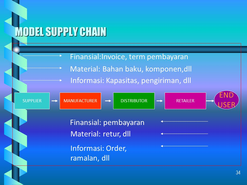 MODEL SUPPLY CHAIN Finansial:Invoice, term pembayaran