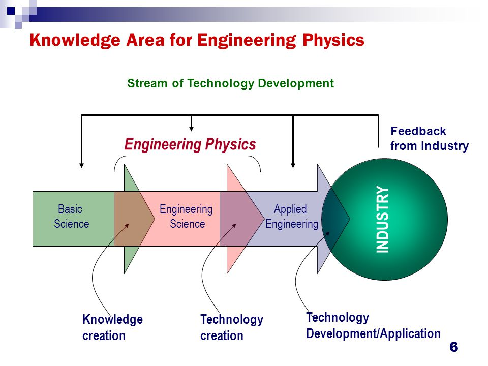 Engineering Physics : Field of Study