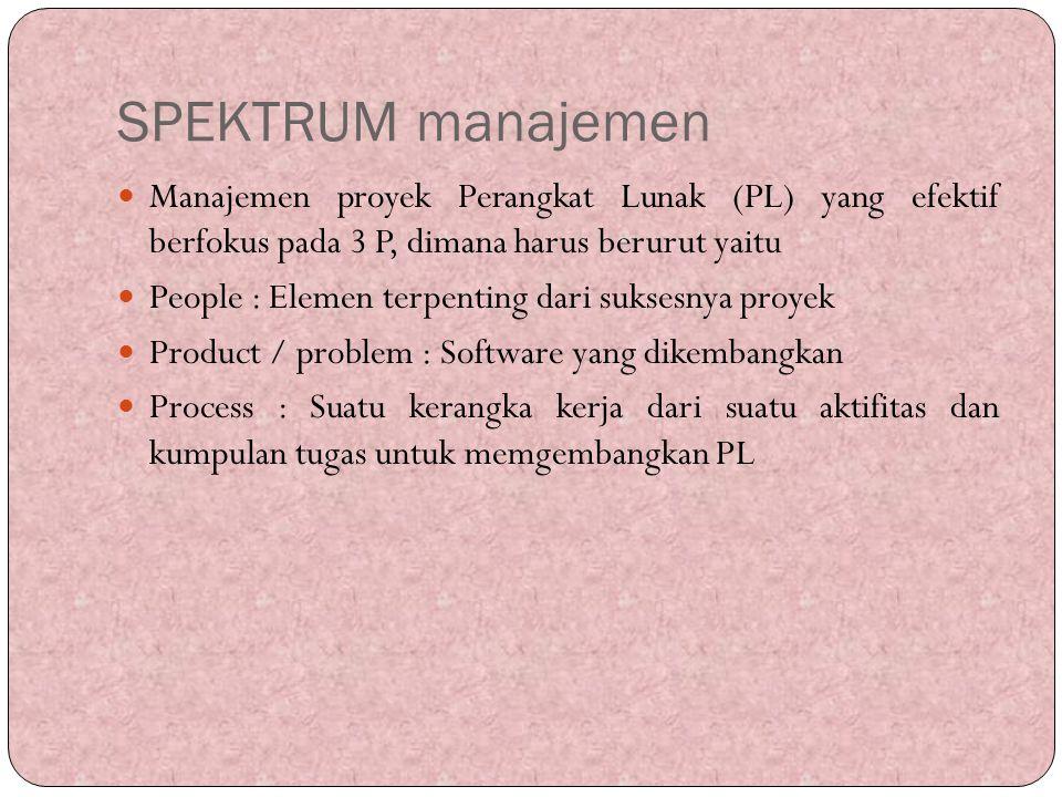 SPEKTRUM manajemen Manajemen proyek Perangkat Lunak (PL) yang efektif berfokus pada 3 P, dimana harus berurut yaitu.