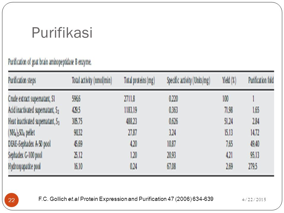 Purifikasi F.C. Gollich et.al Protein Expression and Purification 47 (2006) 634-639 4/14/2017