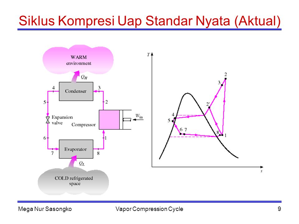 Siklus Kompresi Uap Standar Nyata (Aktual)