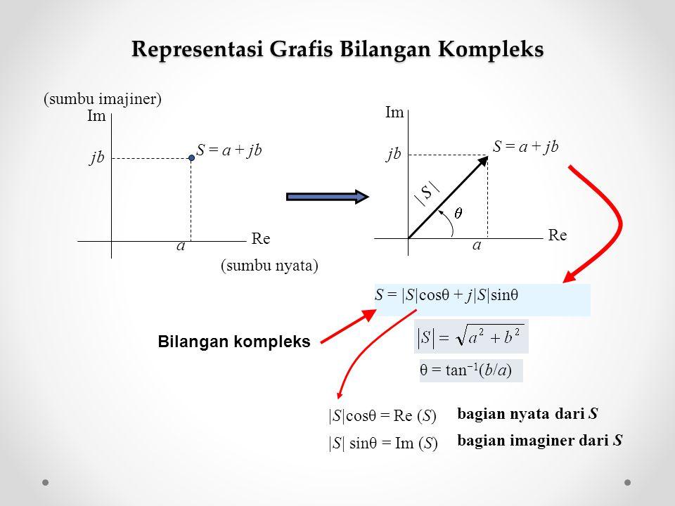 Representasi Grafis Bilangan Kompleks